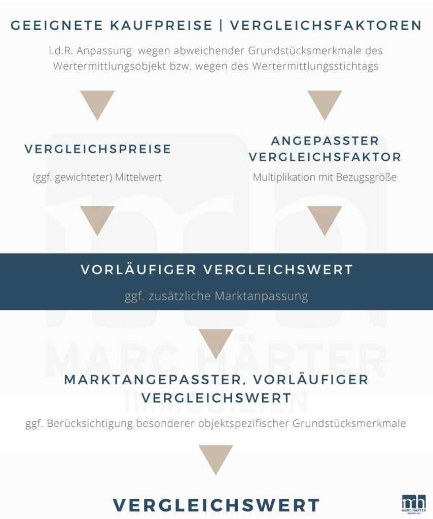 Wertermittlung Immobilie Hessen - Marc Härter Immobilien - Immobilienmakler